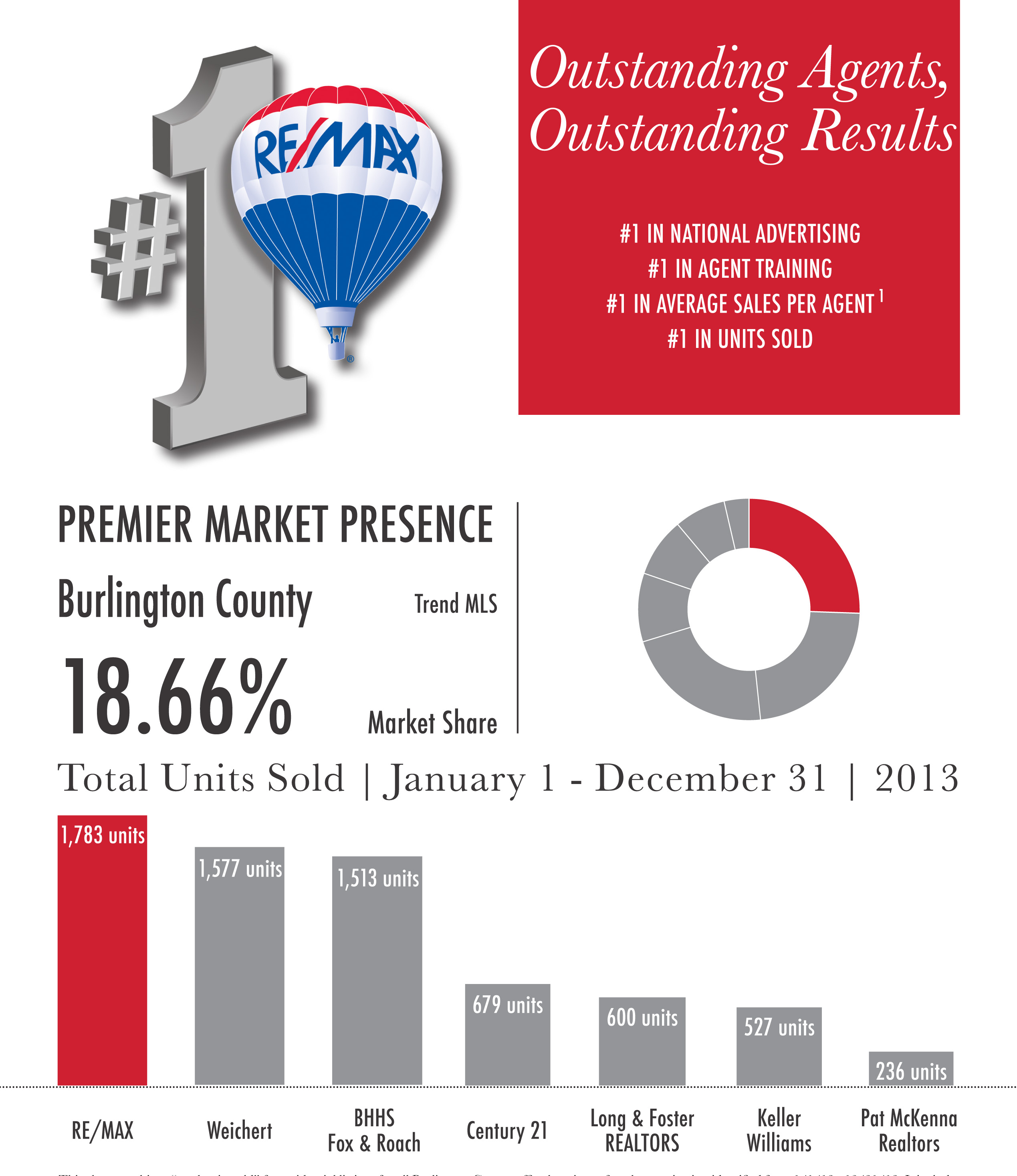 RE/MAX Main St  Realty » OUR AGENTS